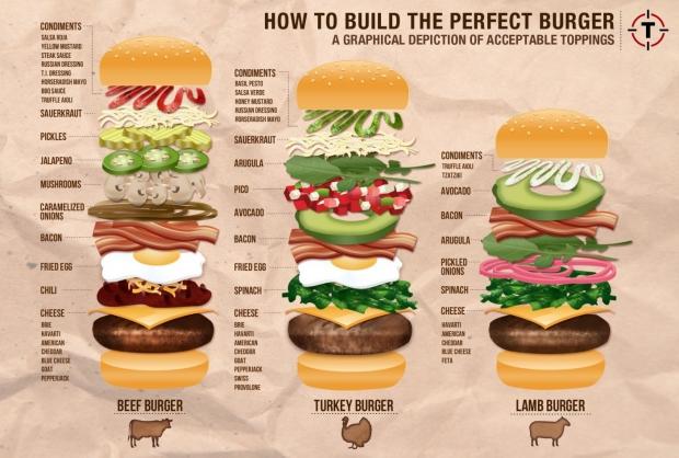 Wie man einen Burger baut